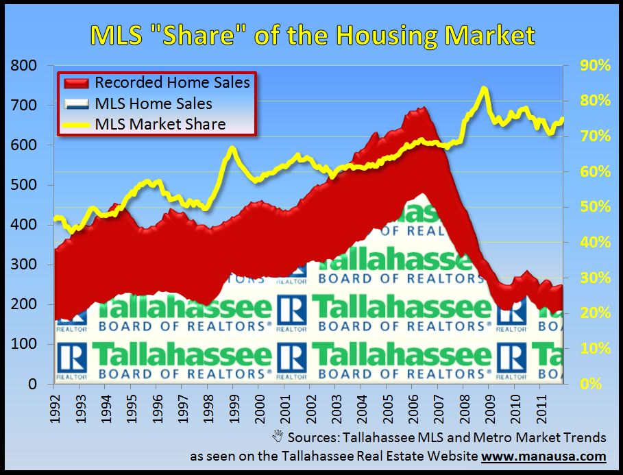 Real Estate Sales Trends Tallahassee MLS