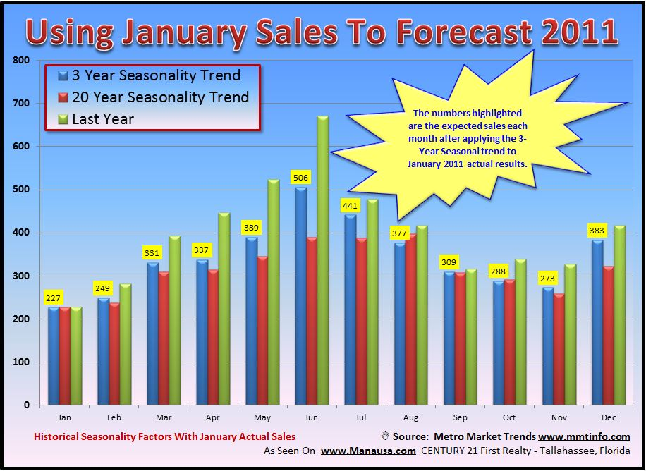 Real Estate Seasonality Forecast Image