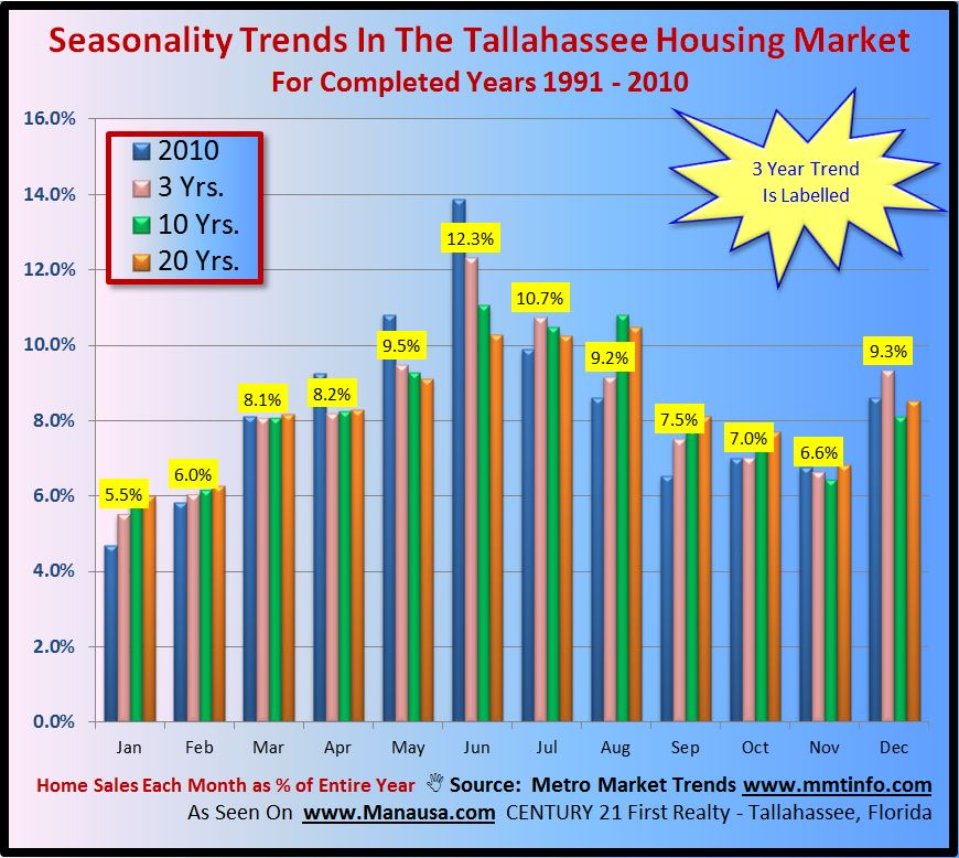 Using Past Real Estate Seasonality To Forecast 2011 Home Sales