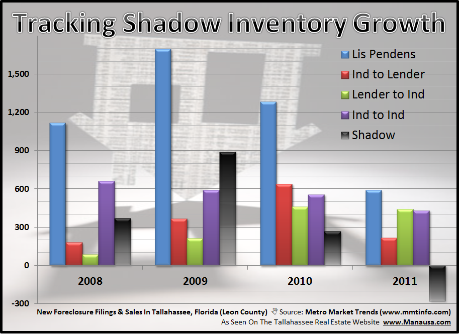Real Estate Shadow Inventory Growth