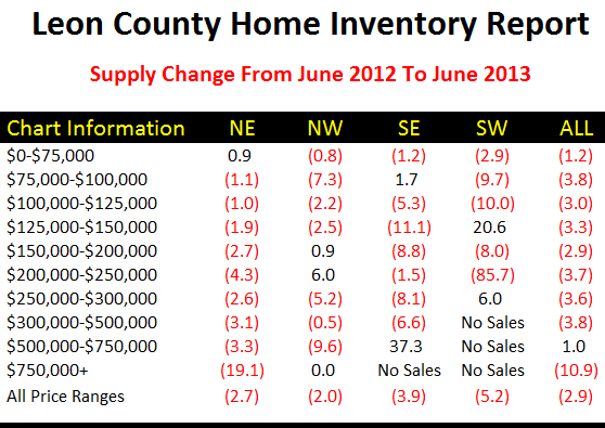 Real Estate Supply And Demand Change