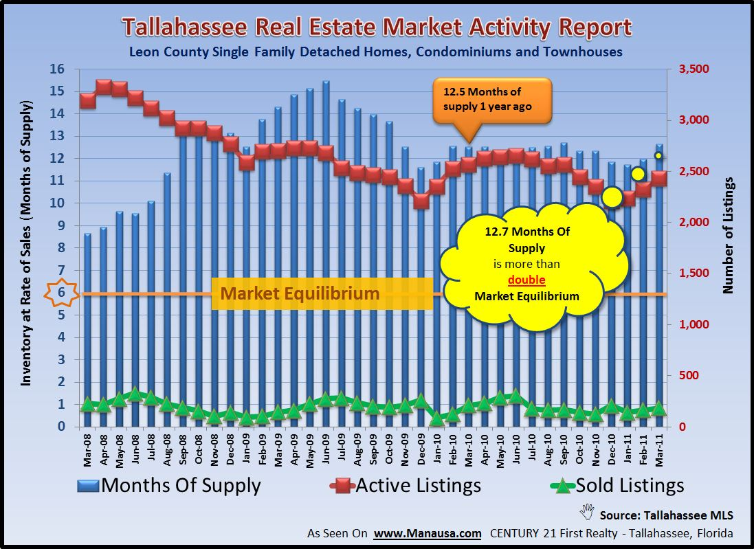 Real Estate Supply And Demand Graph For April 2011 Tallahassee Florida