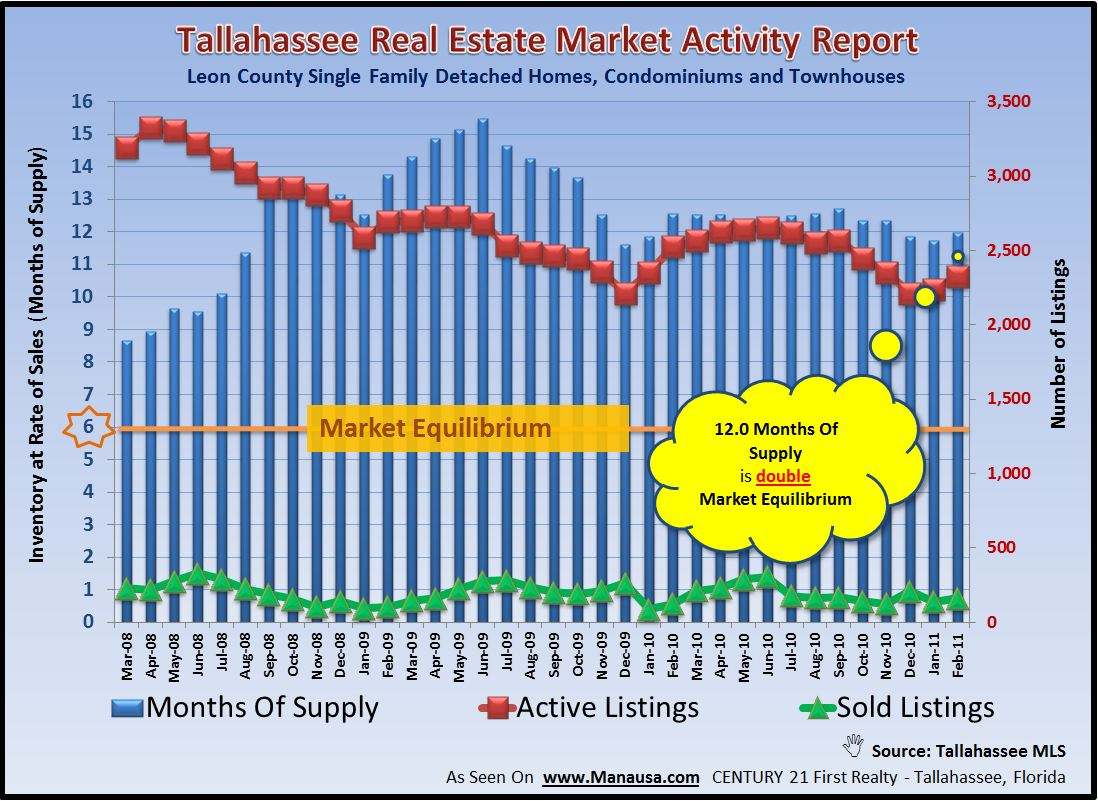 Real Estate Supply And Demand Graph For Tallahassee Florida