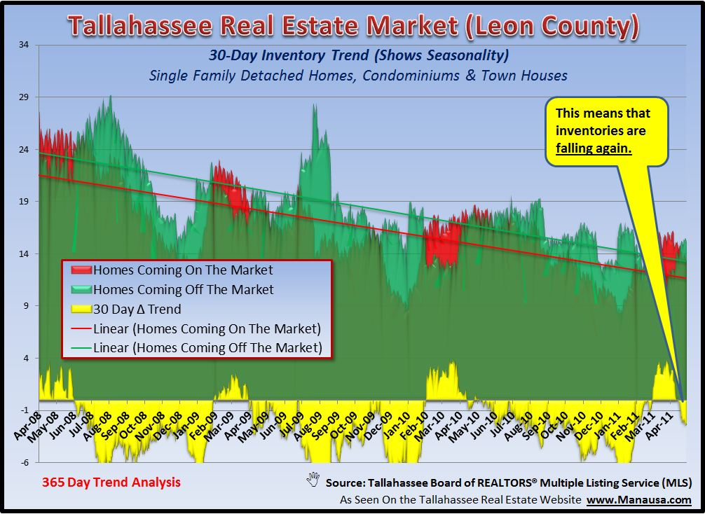 Real Estate Supply And Demand Graph Tallahassee Image