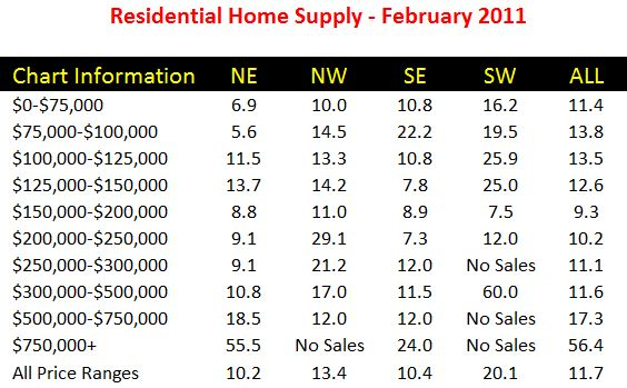 Real Estate Supply And Demand Tallahassee