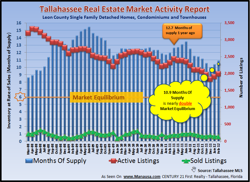 Real Estate Supply And Demand Tallahassee FL