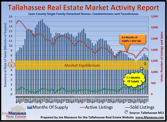 Real Estate Supply And Demand Months of supply of homes