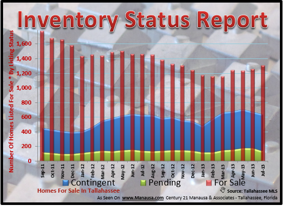 Real Estate Supply Graph