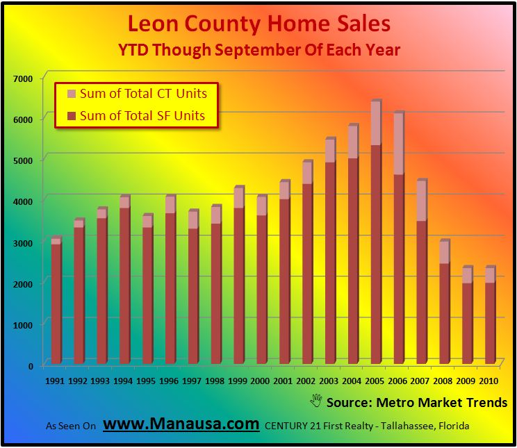 real estate graph Real Estate Tallahassee FL- Graph