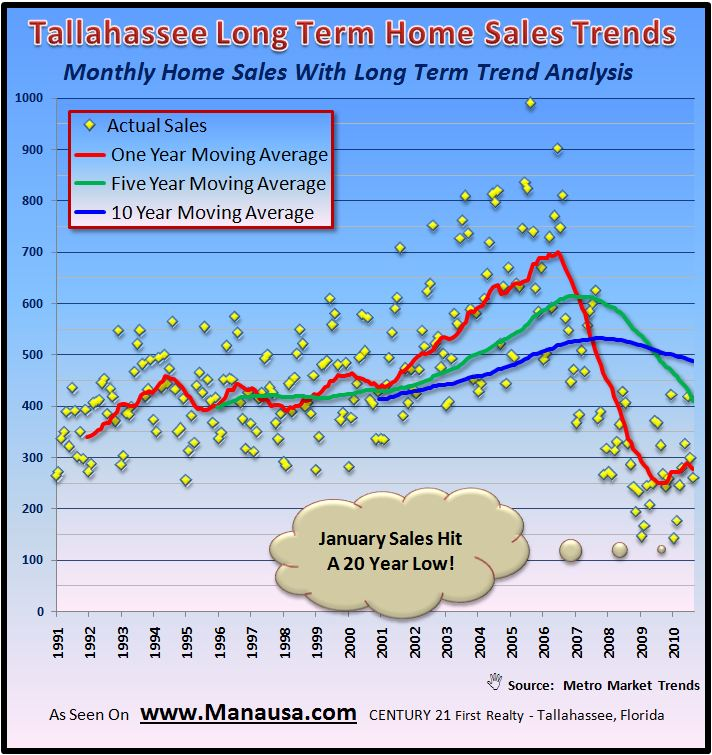 Real Estate Tallahassee FL- Trend Graph