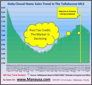 Real Estate Trend Analsis In Tallahassee
