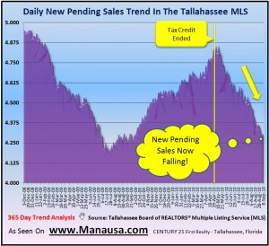 Real Estate Trend Analysis In Tallahassee