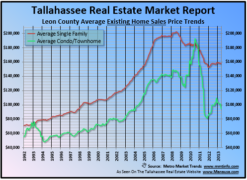 Real Estate Trends In Tallahassee Existing Home Sales Prices