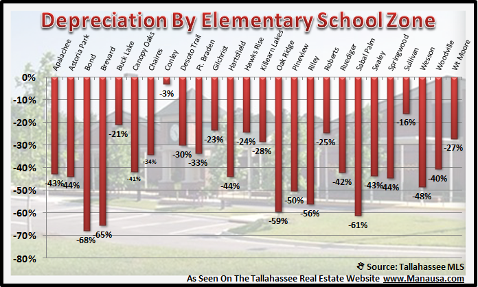 Real Estate Values By School Zone Elementary School