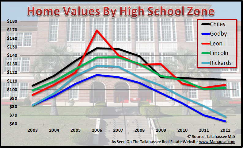 Real Estate Values By School Zone High School Report