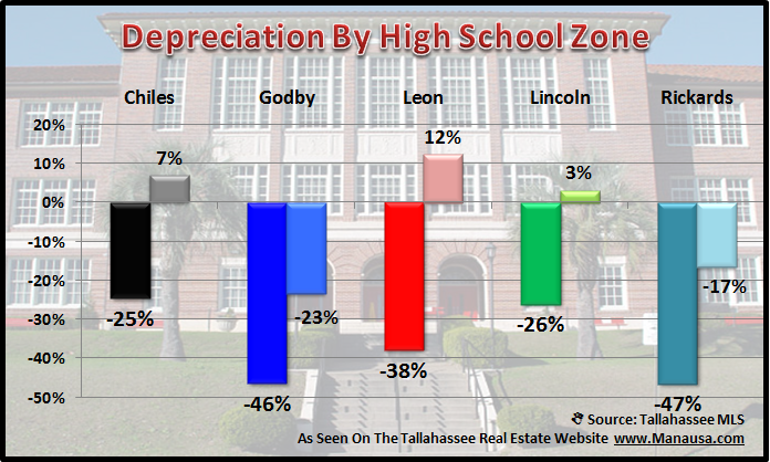 Real Estate Values By School Zone High School