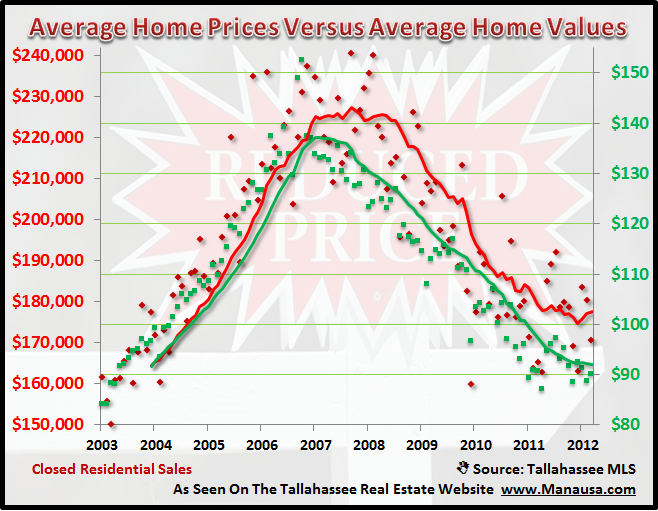 Real Estate Prices Versus Values