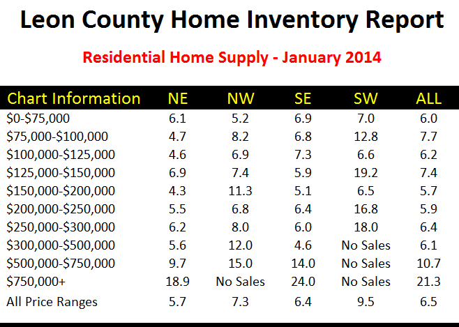 Real estate supply and demand in Tallahassee Florida