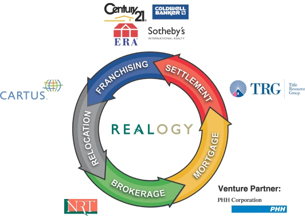 Realogy Value Circle
