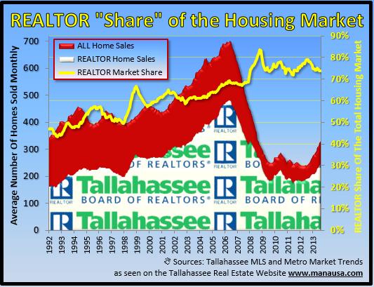Realtors Selling Houses
