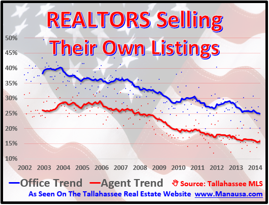Realtors Selling Their Own Listing
