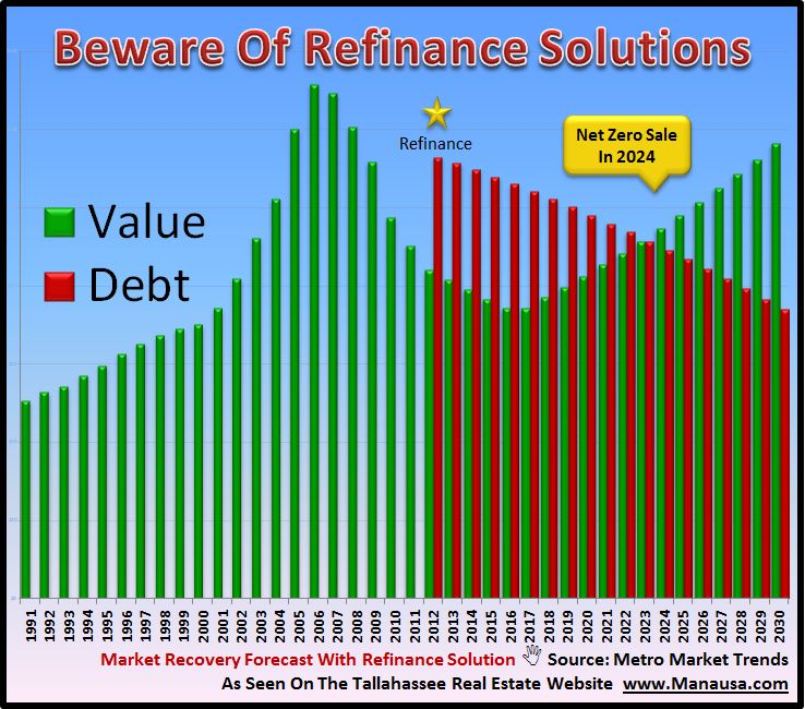 Should You Refinance A Home