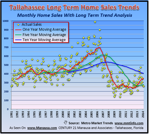 Regression To The Mean Real Estate Report
