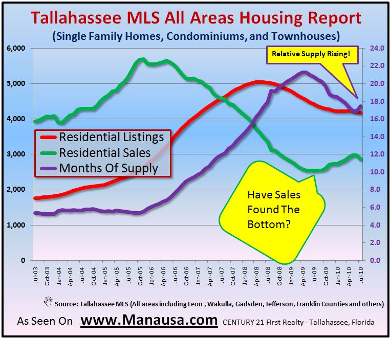 Real estate supply and demand in Tallahassee