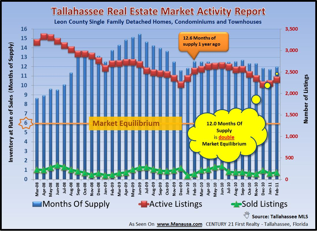 Relative Supply Of Homes For Sale In Tallahassee Image