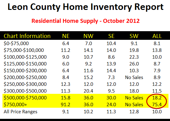 Relative Supply Of Homes New On The Market