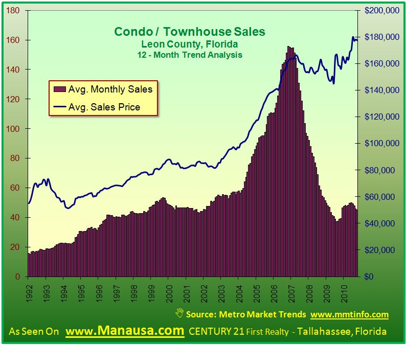Resale Condos And Townhouses In Tallahassee Graph