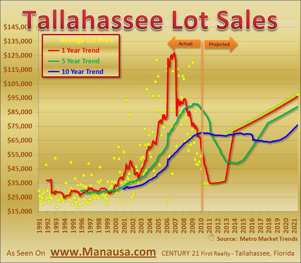 Residential Lot Sales Graph In Tallahassee