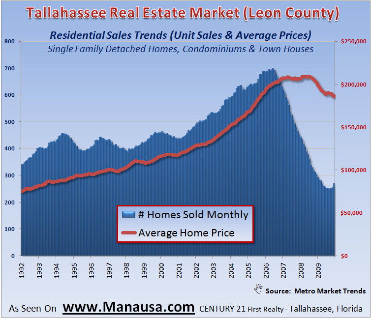 Residential Sales Trends In Tallahassee
