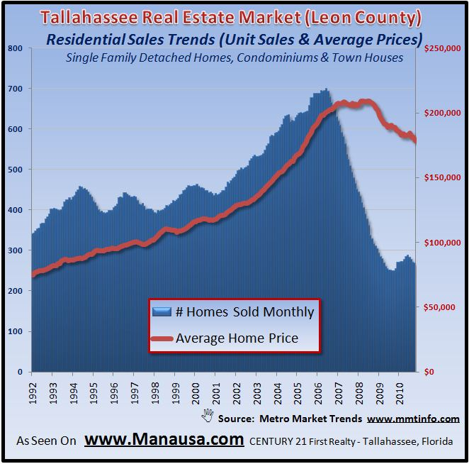 Residential Unit Sales Trends In Tallahassee Graph