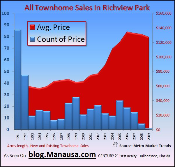 Richview Park Townhome Sales
