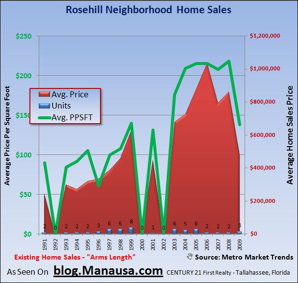 Rosehill Home Sales