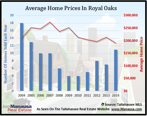 Royal Oaks Home Prices