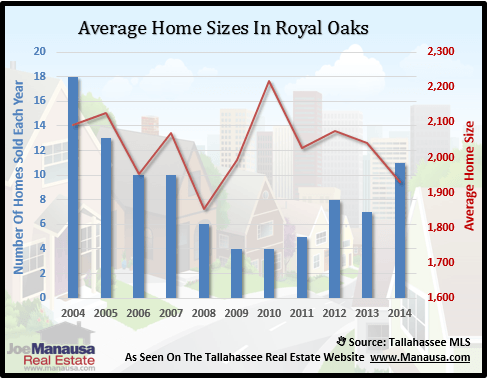 Royal Oaks Home Sizes