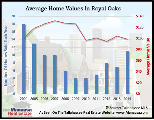 Royal Oaks Home Values