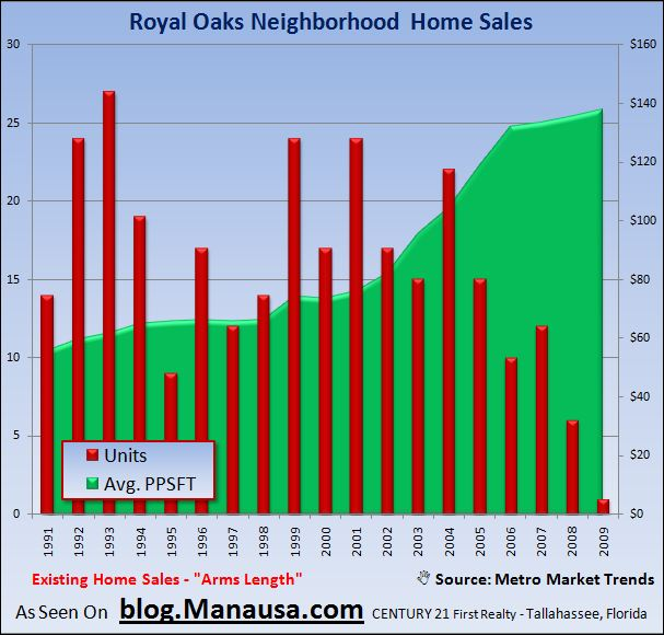 Royal Oaks Neighborhood Home Sales