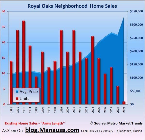 Royal Oaks Subdivision Home Sales
