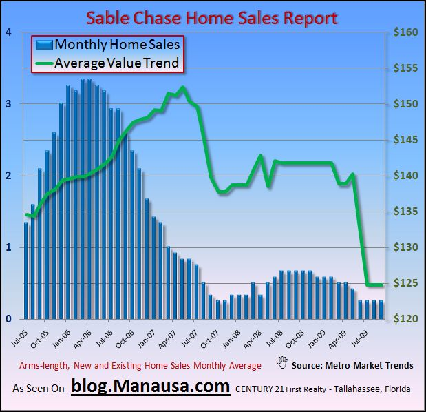 Sable Chase Tallahassee Average Home Price Graph