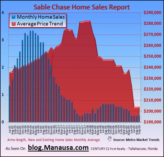 Sable Chase Tallahassee Home Sales Graph