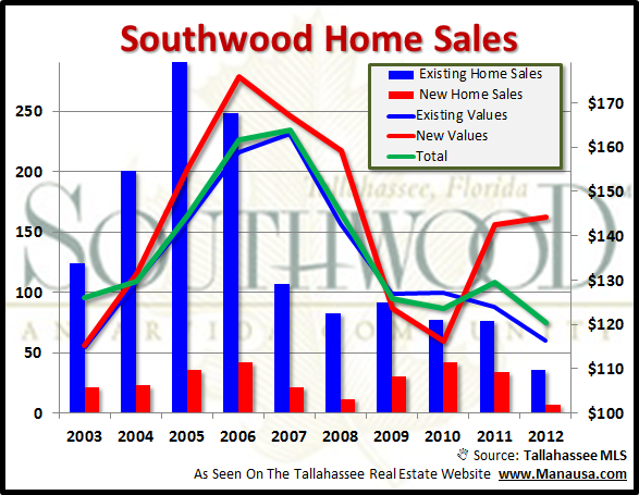 Sales Of Southwood Homes