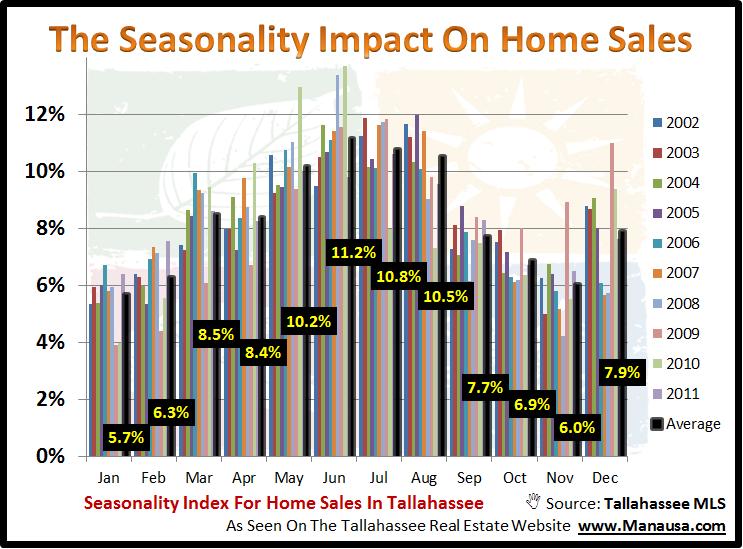 Seasonality Of Home Sales Graph