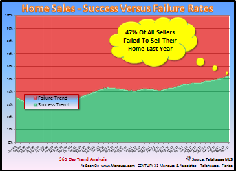 Odds That You Will Sell Your House