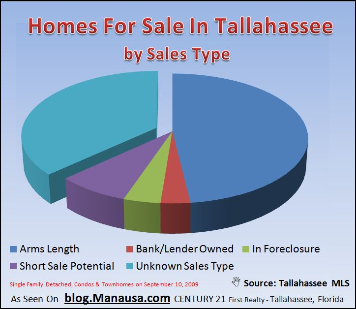 Shadow Inventory Of Homes For Sale In Tallahassee Graph
