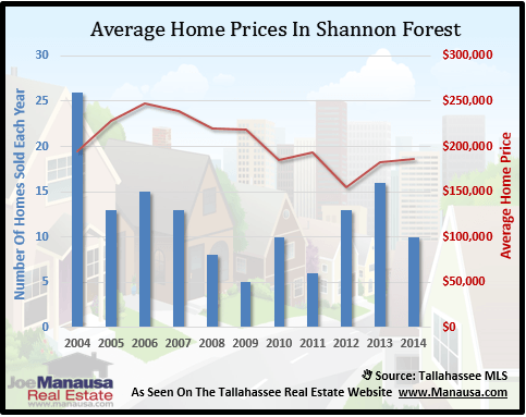 Shannon Forest Home Prices