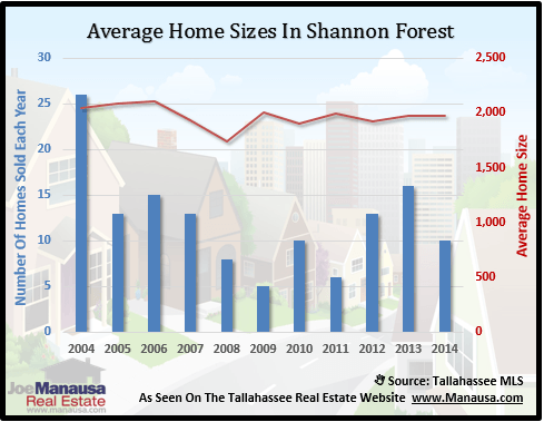 Shannon Forest Home Sizes