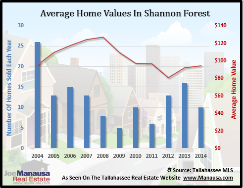 Shannon Forest Home Values